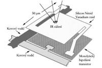 Termokamera konstrukce termokamery