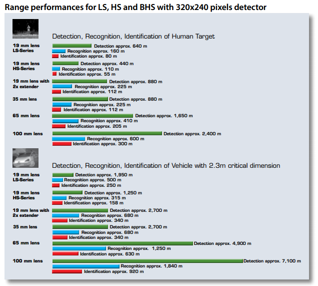 Tabulka vzdáleností pro termokameru LS 320x240