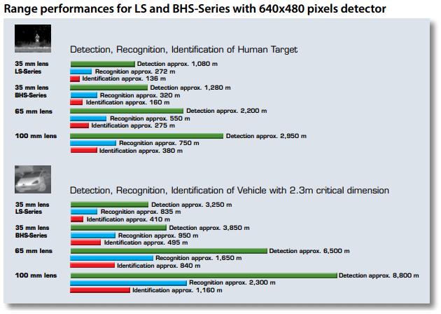 Tabulka vzdáleností pro termokameru LS 640x480