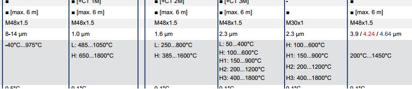 Spektrální rozsah pyrometrů